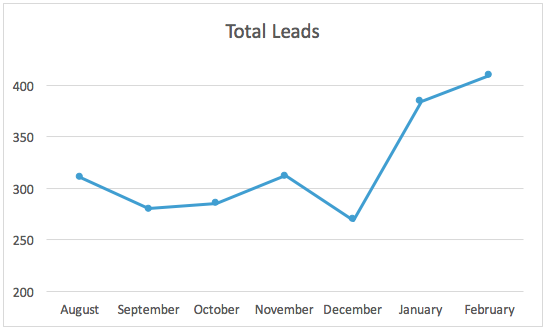 Total leads graph