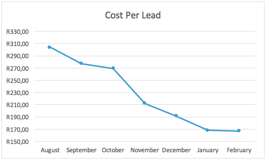 Diminishing cost per lead graph